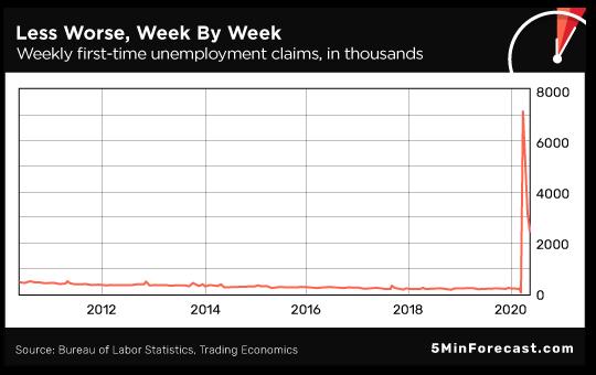 Less Worse Week by Week
