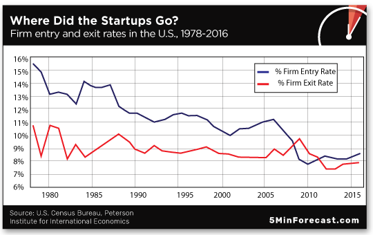 Where did startups go