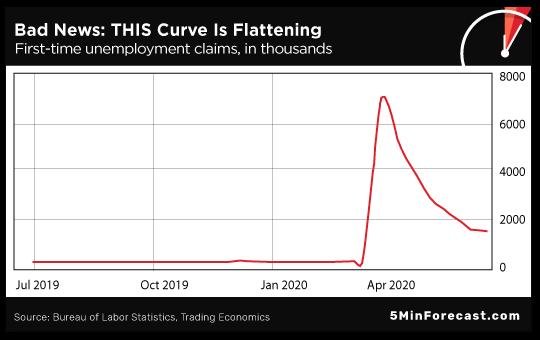 Curve Is Flattening
