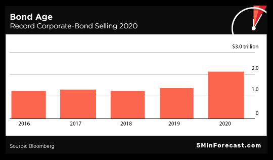 Bond Age