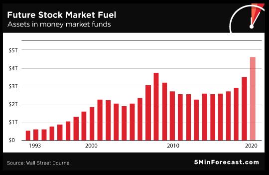 Future Stock Market Fuel