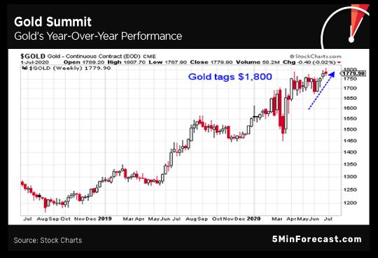 Gold Summit