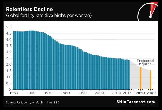 Relentless Decline