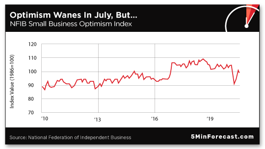 Optimism Wanes In July