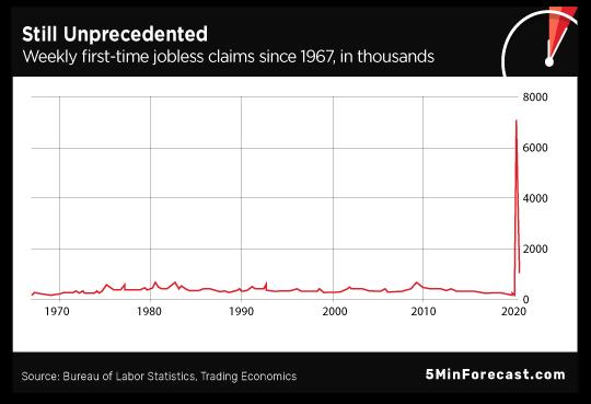 Still Unprecedented