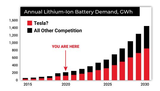 Annual Lithium