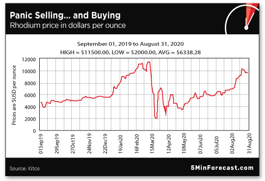 Panic Selling and Buying