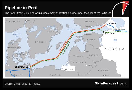 Pipeline in Peril