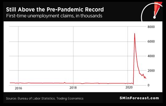 Pre-Pandemic Record