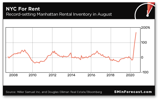 NYC For Rent