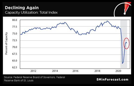 Declining Again