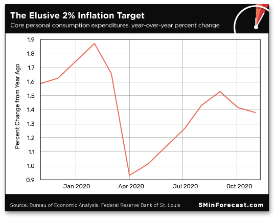 The Elusive 2% Inflation Target