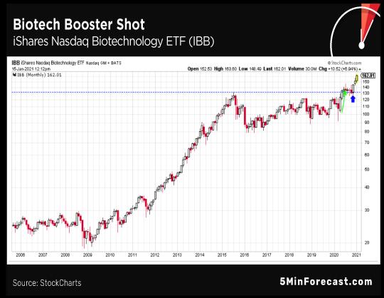 Biotech Booster