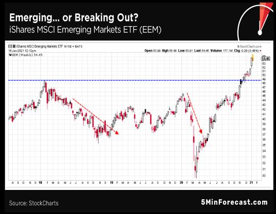 Emerging or Breaking