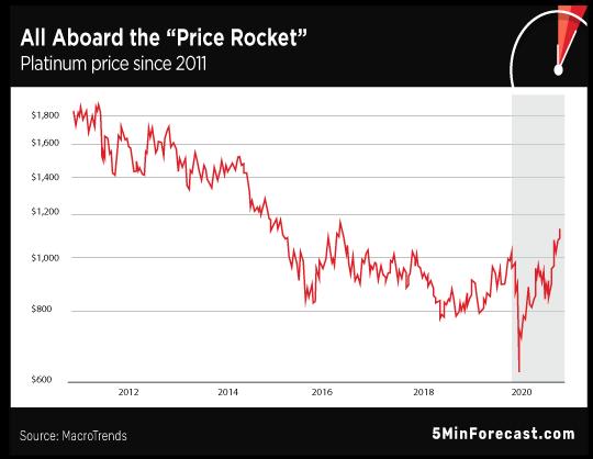 Price Rocket