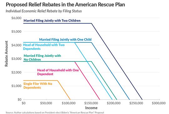 Relief Rebates