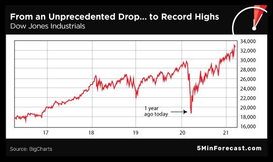 Unprecendented Drop