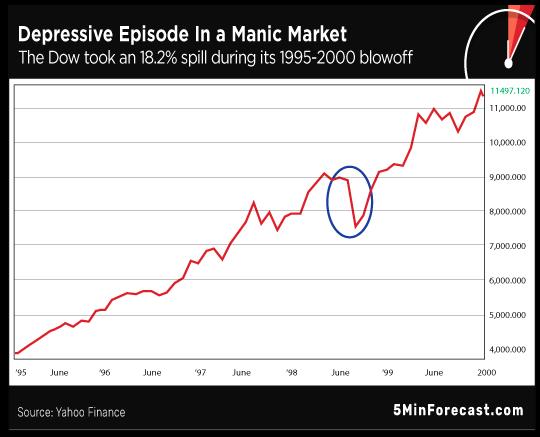 Depressive Manic Episodes