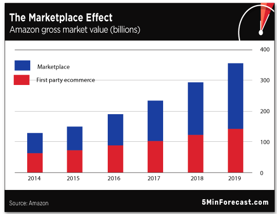 Marketplace effect