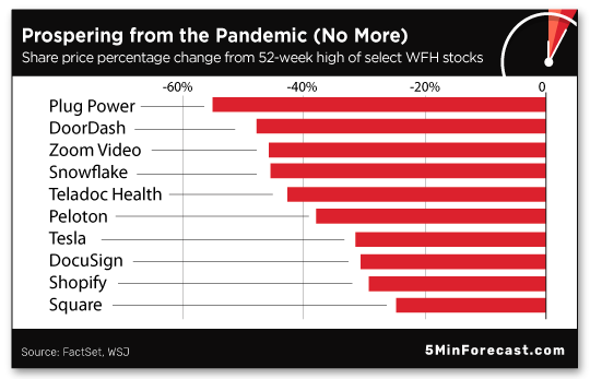 Propsering from the Pandemic