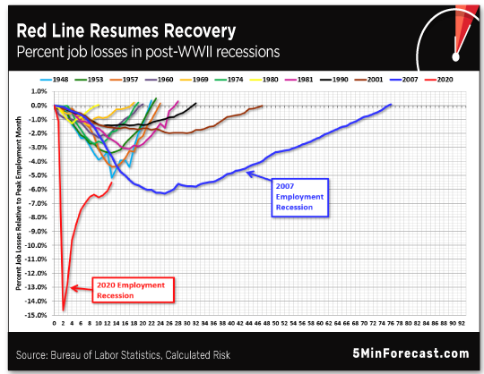 Red Line Resumes Recovery