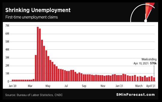 Shrinking Unemployment