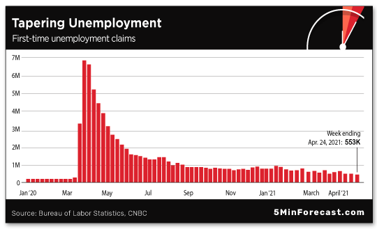 Tapering Unemployment