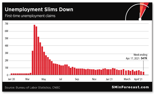Unemployment Slow Down