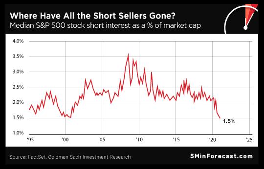 Short Sellers