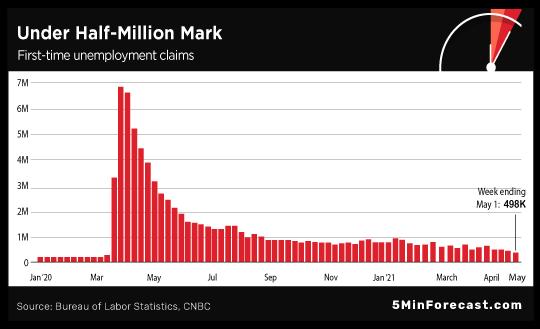 Under Half-Million Mark