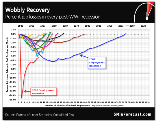Wobbly Recovery