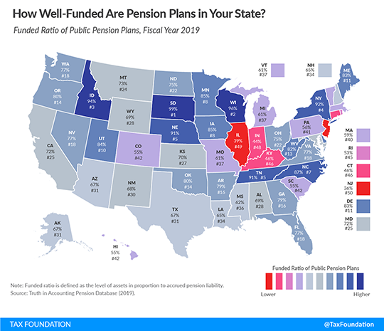 How Well-Funded Are Pension Plans?