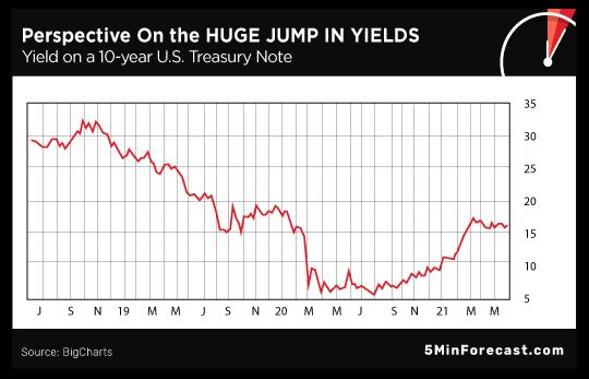 Huge Jump in Yields