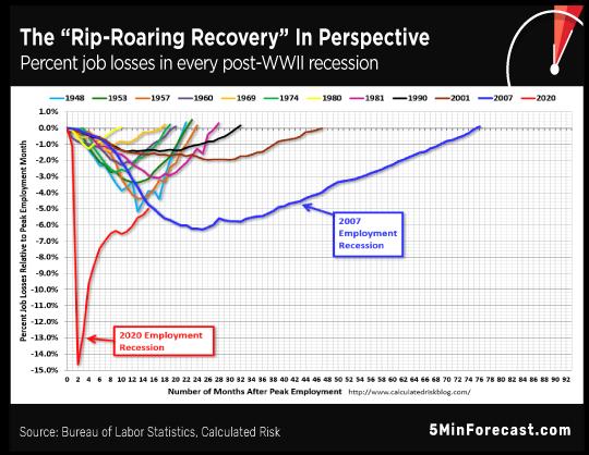 Rip Roaring Chart