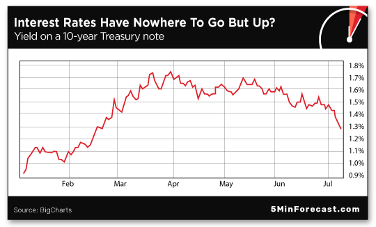 Interest Rates Have Nowhere to Go But Up