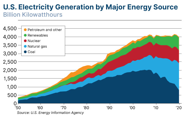 US Energy Information Agency