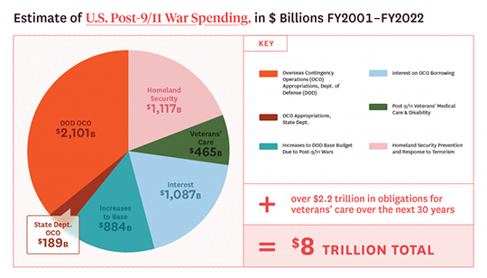 Postwar Spending
