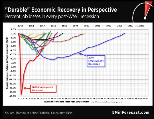 Durable Economic Recovery