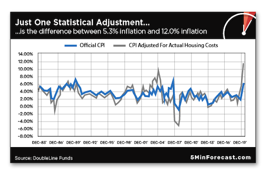 Just one Statistical Adjustment